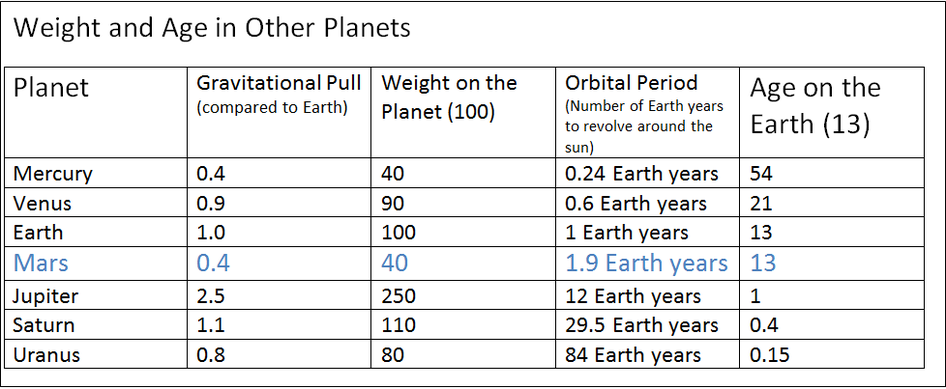 formula weight on other planets-#26